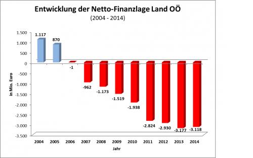 Die finanzielle Lage des Landes OÖ hat sich seit 2004 um 4,2 Milliarden Euro verschlechtert. Ein drohendes Sparparket nach den Wahlen darf jedoch nicht auf dem Rücken der oö. Gemeinden geschnürt werden.